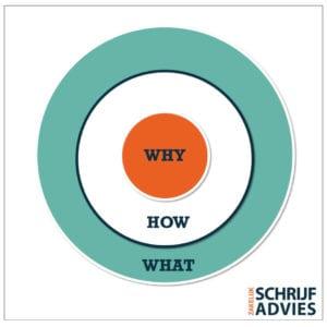 Hulpmiddel bij het schrijven van zakelijke teksten: de gouden cirkel